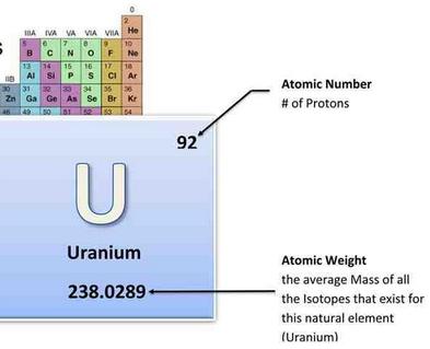 uranium 7
