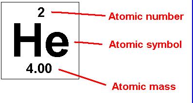 atomic mass ggg