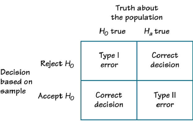 errors hypothesis testing