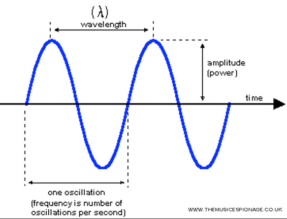 sin wave frequency
